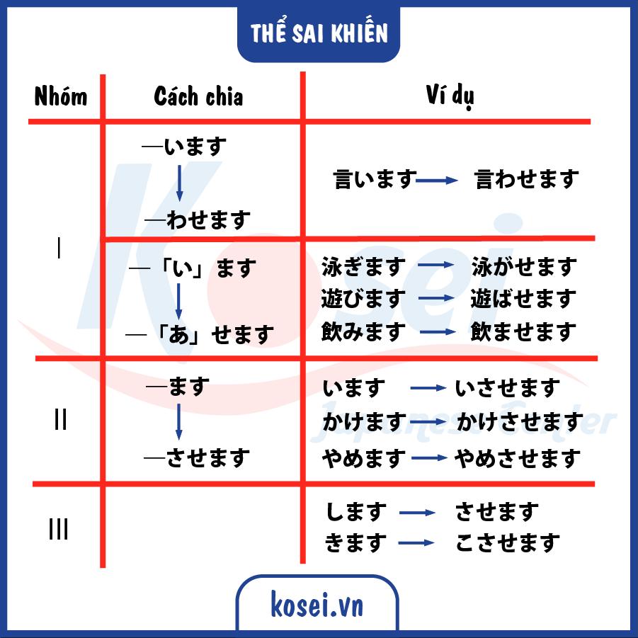 các thể tiếng Nhật