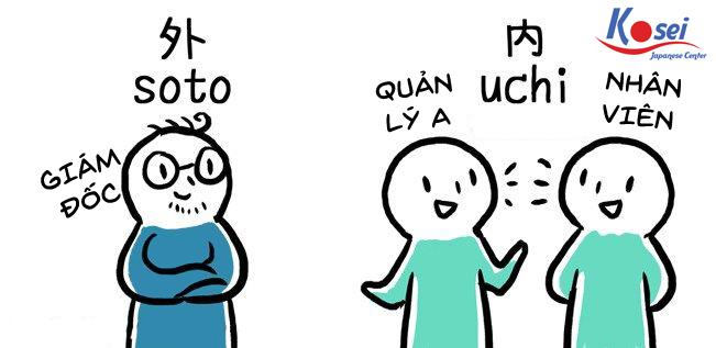 Kính ngữ và văn hóa Uchi 内 – Soto 外