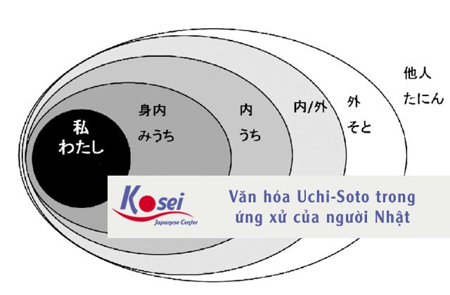 Văn hóa Uchi-Soto trong ứng xử của người Nhật